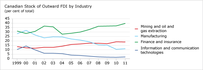 Canadian Stock of Outward FDI by Industry chart
