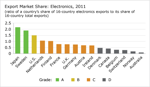 Export Market Share: Electronics, 2011 chart