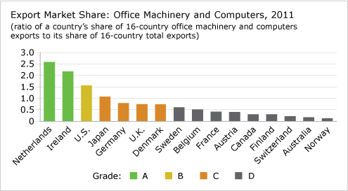 Export Market Share: Office Machinery and Computers, 2011 chart
