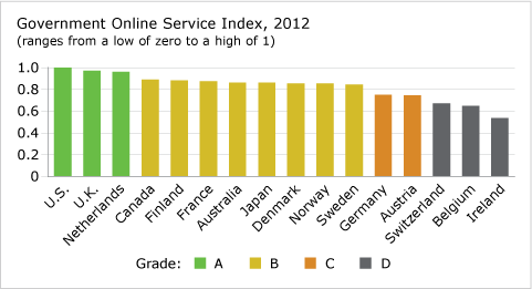 Government Online Service Index, 2012 chart