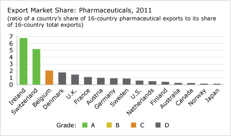 Export Market Share: Pharmaceuticals, 2011 chart