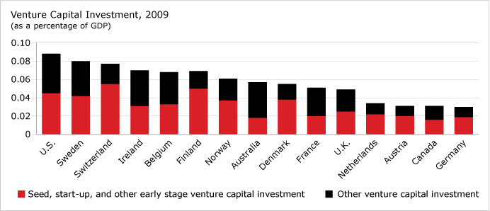 Venture Capital Investment, 2009 chart