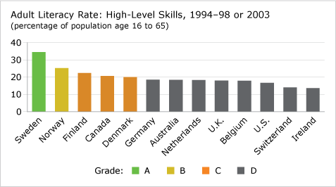 Adult Literacy Rate—High-Level Skills