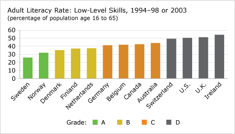 Adult Literacy Rate—Low-Level Skills (chart)