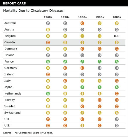 Mortality due to Circulatory Disease