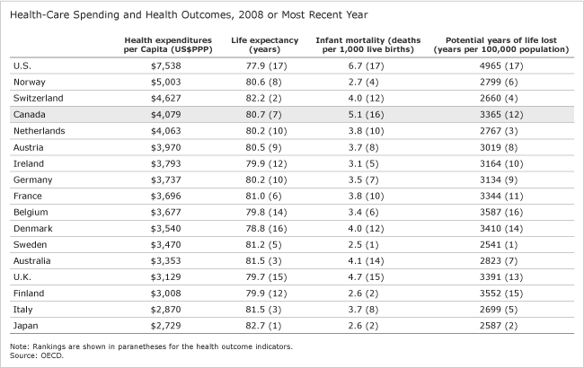Health-Care Spending and Health Outcomes, 2008 or Most Recent Year (table)