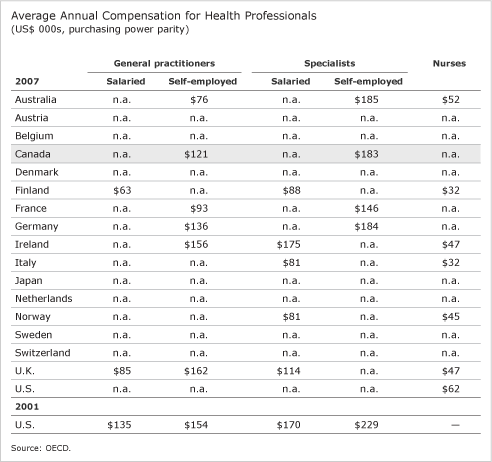Average Annual Compensation for Health Professionals (table)