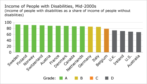 Income of People with Disabilities, Mid-2000s (chart)