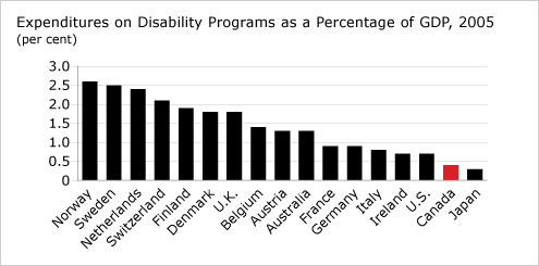 Expenditures on Disability Programs as a Percentage of GDP, 2005 (chart)