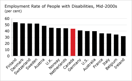 Employment Rate of People with Disabilities, Mid-2000s (chart)