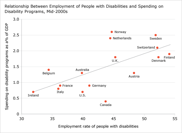 Relationship Between Employment of People with Disabilities and Spending on Disability Programs, Mid-2000s (chart)