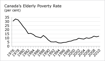 Canada's Early Poverty Rate (chart)