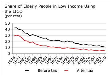 Share of Elderly People in Low Income Using the LICO (chart)