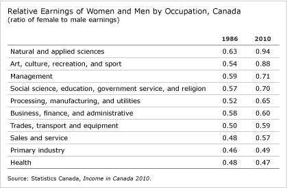 Relative Earnings of Women and Men by Occupation, Canada (chart)