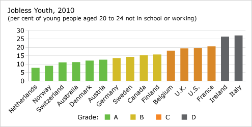 Jobless Youth, 2010 chart