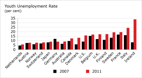 Youth Unemployment Rate chart