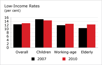 Low Income Rates (chart)
