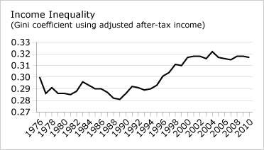 Income Inequality (chart)
