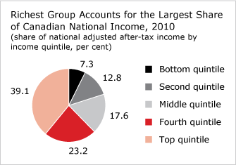 Richest Group Accounts for the Largest Share of Canadian National Income, 2010 (chart)