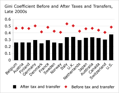 Gini Coefficient Before and After Taxes and Transfers, Late 2000s (chart)