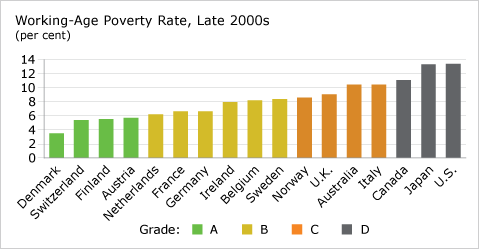 Working-Age Poverty Rate, Late 2000s (chart)