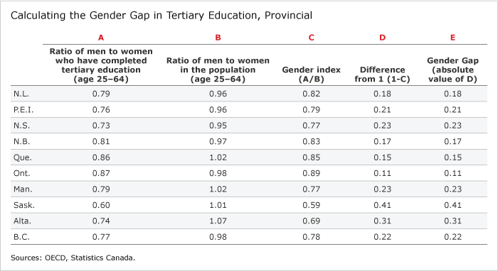 Image of a table showing the calculation for the gender gap in provincial tertiary education