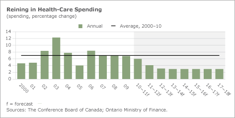 Chart: Reining in Health-Care Spending
