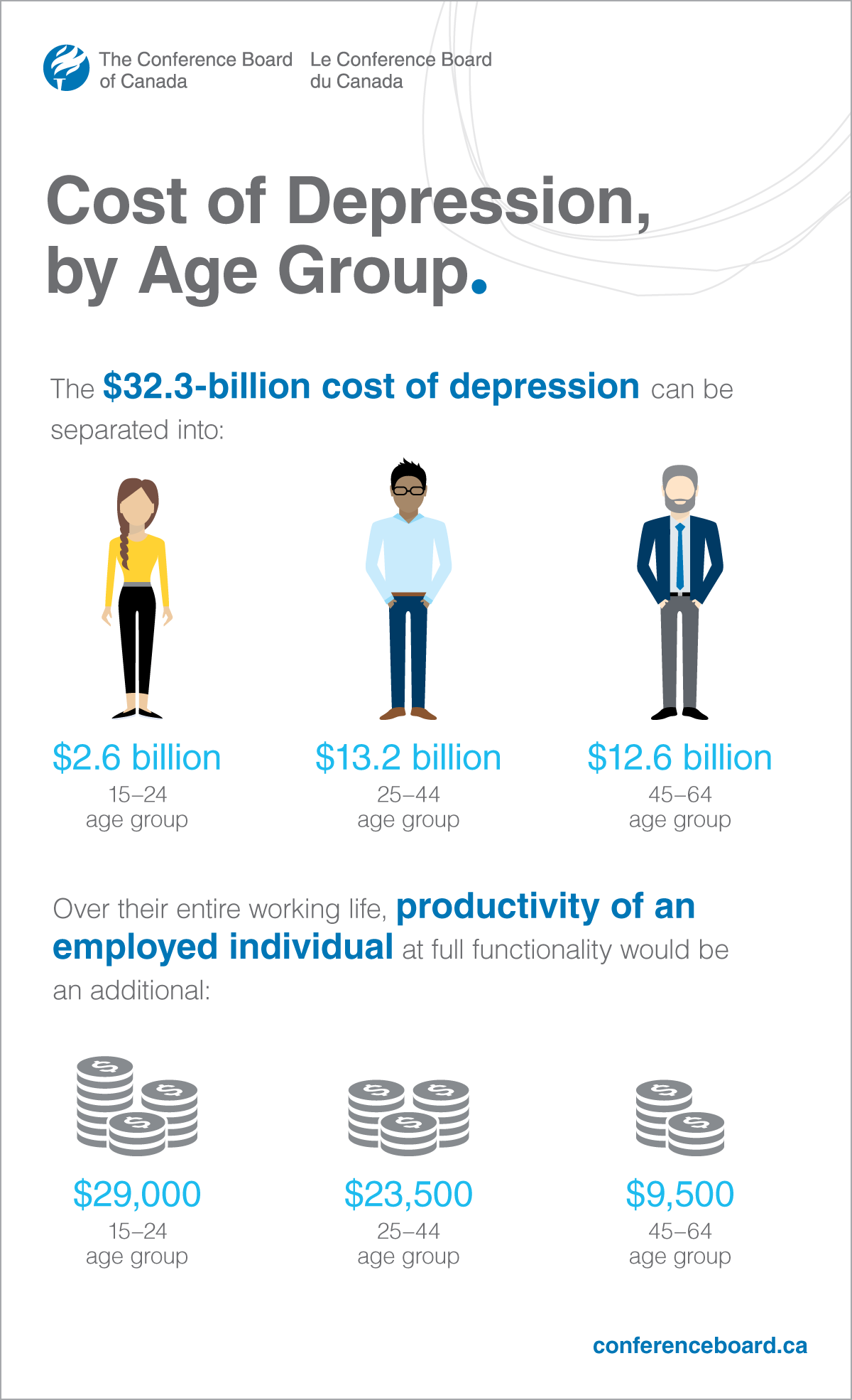Cost of Depression by Age Group Infographic