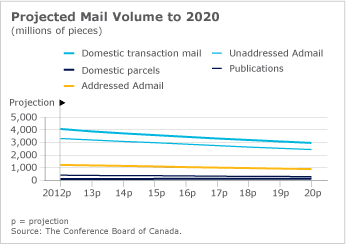 Project Mail Volume to 2020 chart