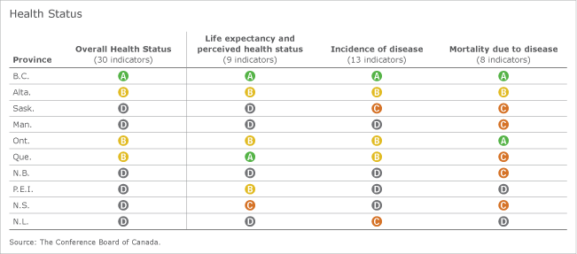 This is a chart of the provinces health status.