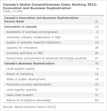 This image is a chart of Canada's Global Competitiveness Index Ranking 2012: Innovation and Business Sophistication