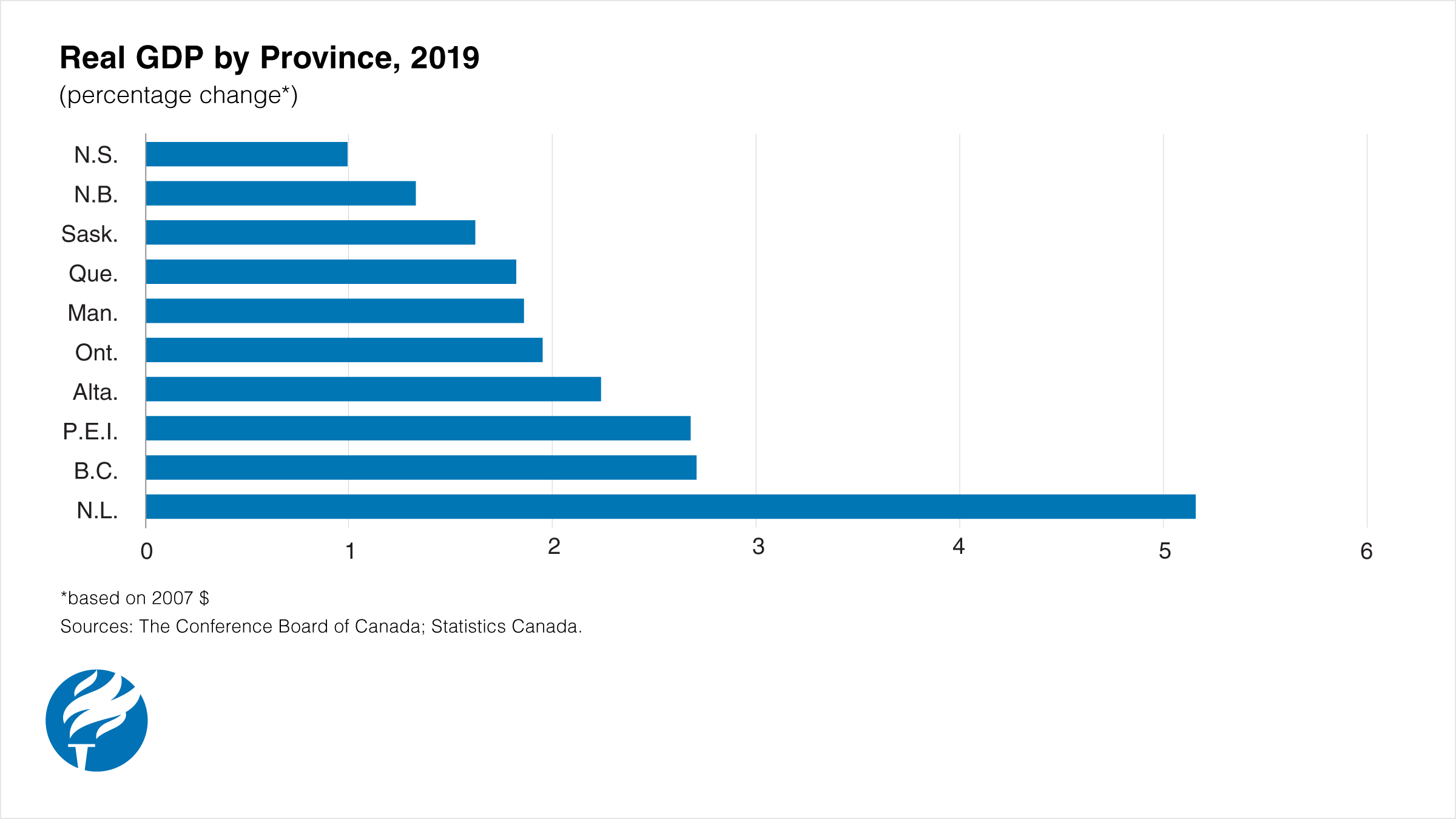 Newfoundland and Labrador will have fastest economic growth in 2019
