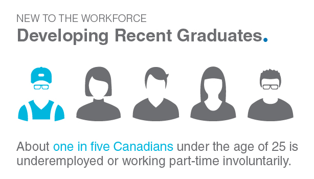 Developing Recent Graduates infographic