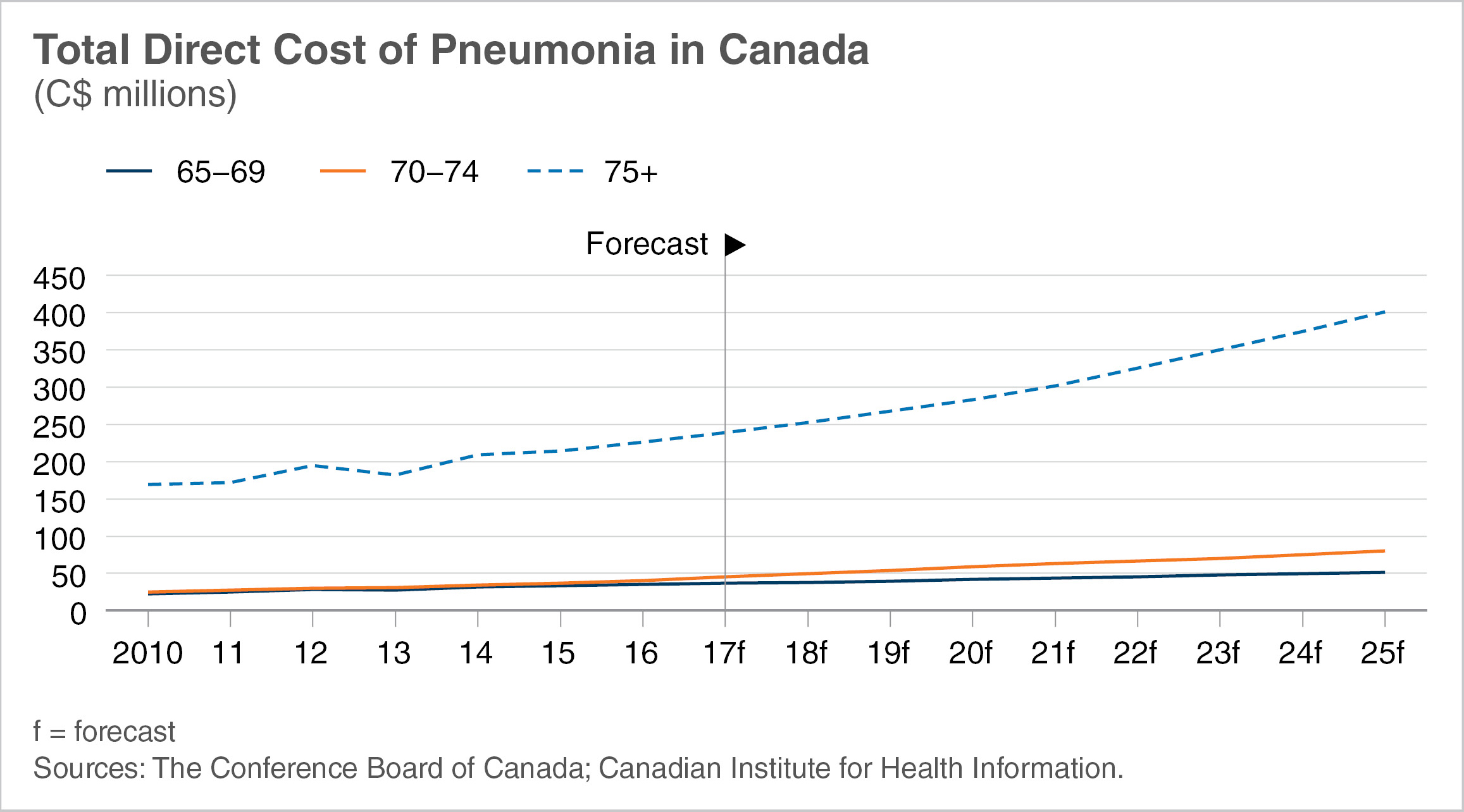 Chart showing total direct cost of pneumonia in Canada